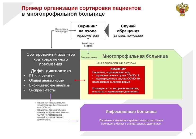 Пример организации сортировки пациентов в многопрофильной больнице