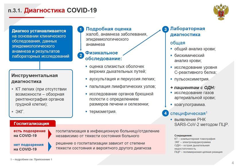 Диагностика COVID 19